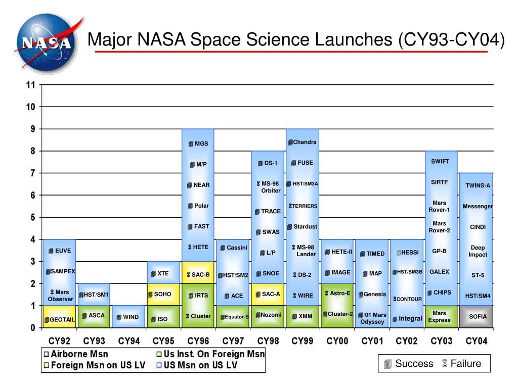 Major NASA Space Science Launches (CY93-CY04)