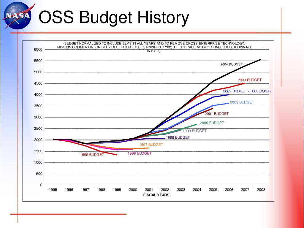OSS Budget History