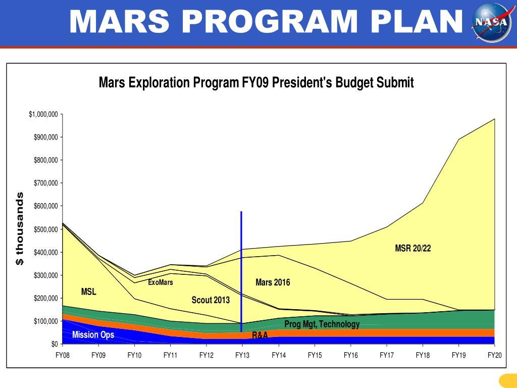 MARS PROGRAM PLAN