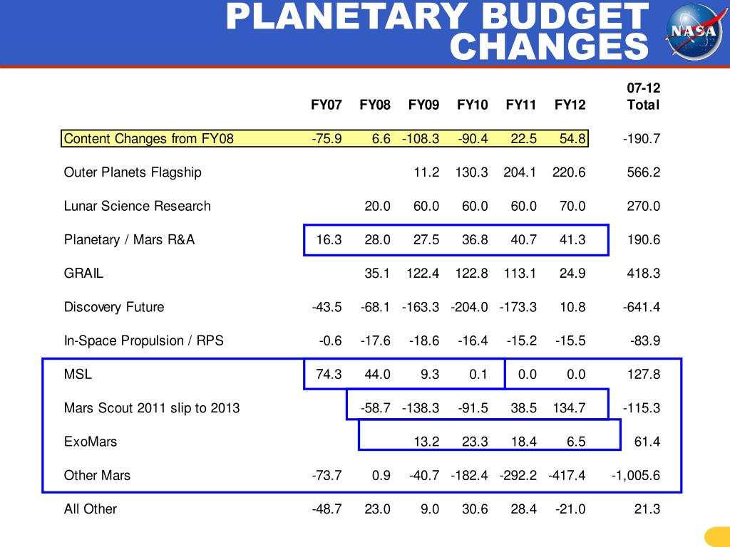 PLANETARY BUDGET CHANGES