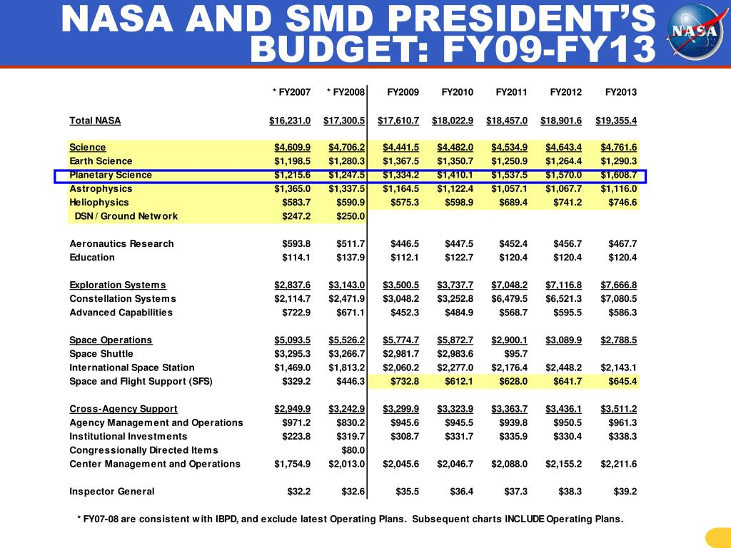 NASA AND SMD PRESIDENT'S BUDGET: FY09-FY13