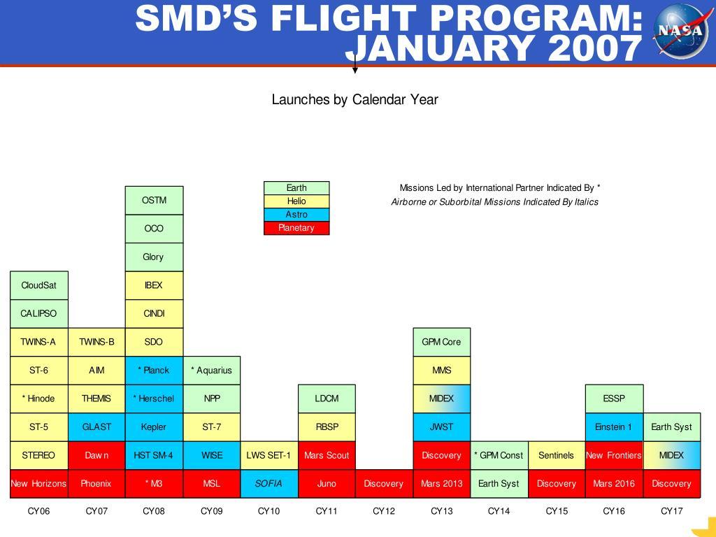 SMD'S FLIGHT PROGRAM: JANUARY 2007
