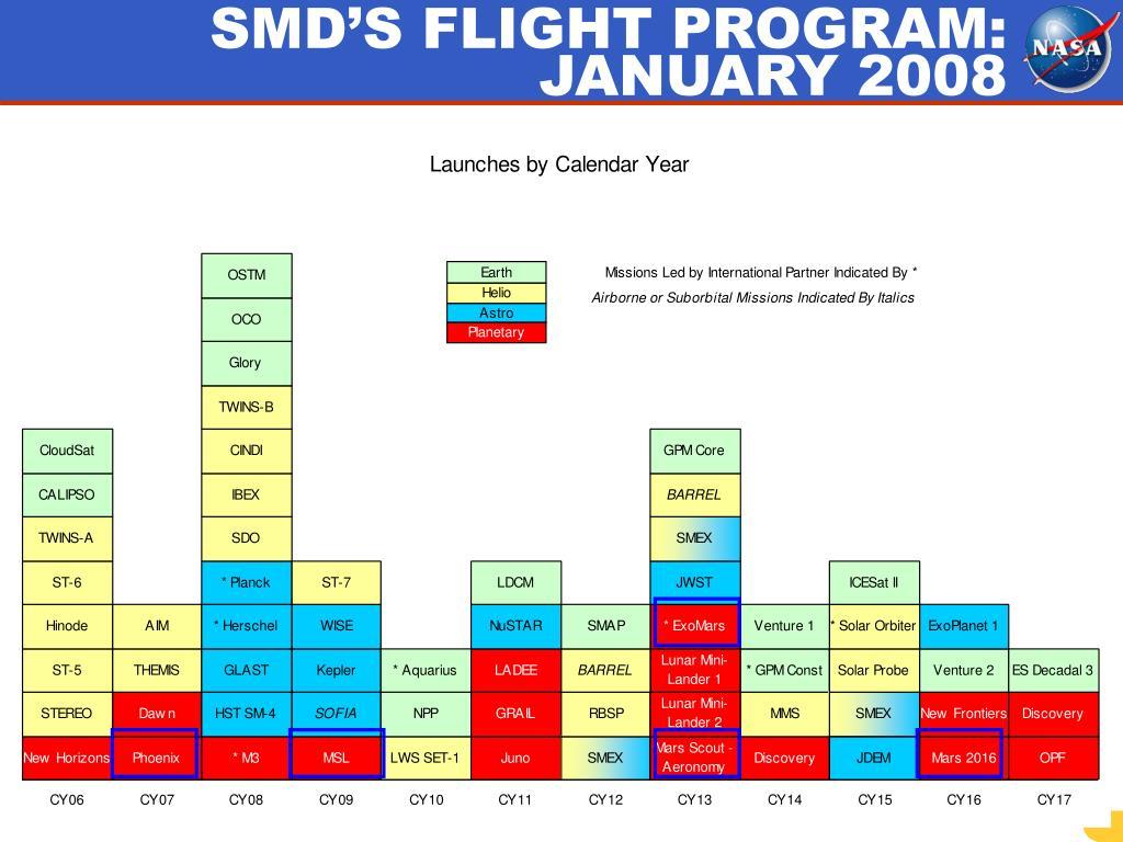 SMD'S FLIGHT PROGRAM: JANUARY 2008