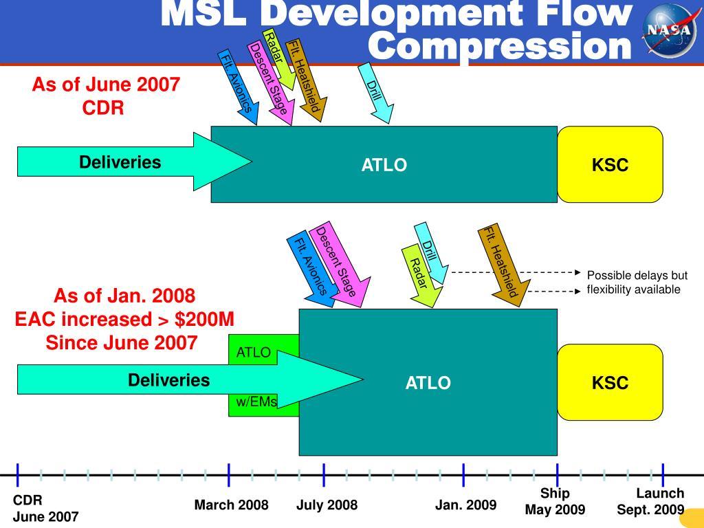 MSL Development Flow Compression