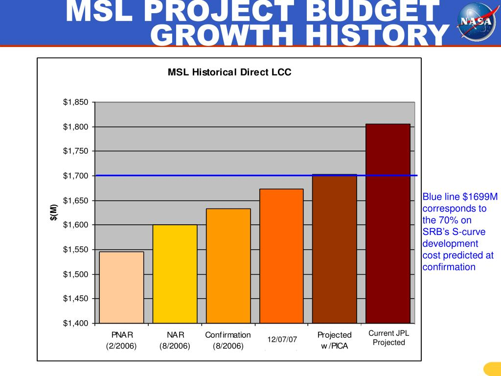 MSL PROJECT BUDGET