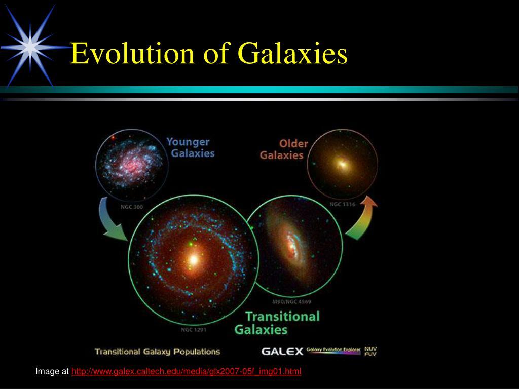 Evolution of Galaxies
