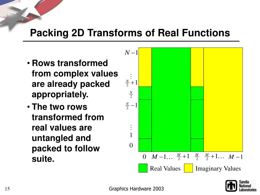 Packing 2D Transforms of Real Functions