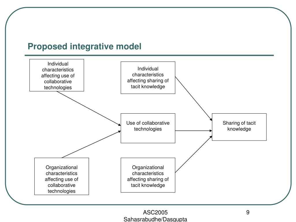 Proposed integrative model