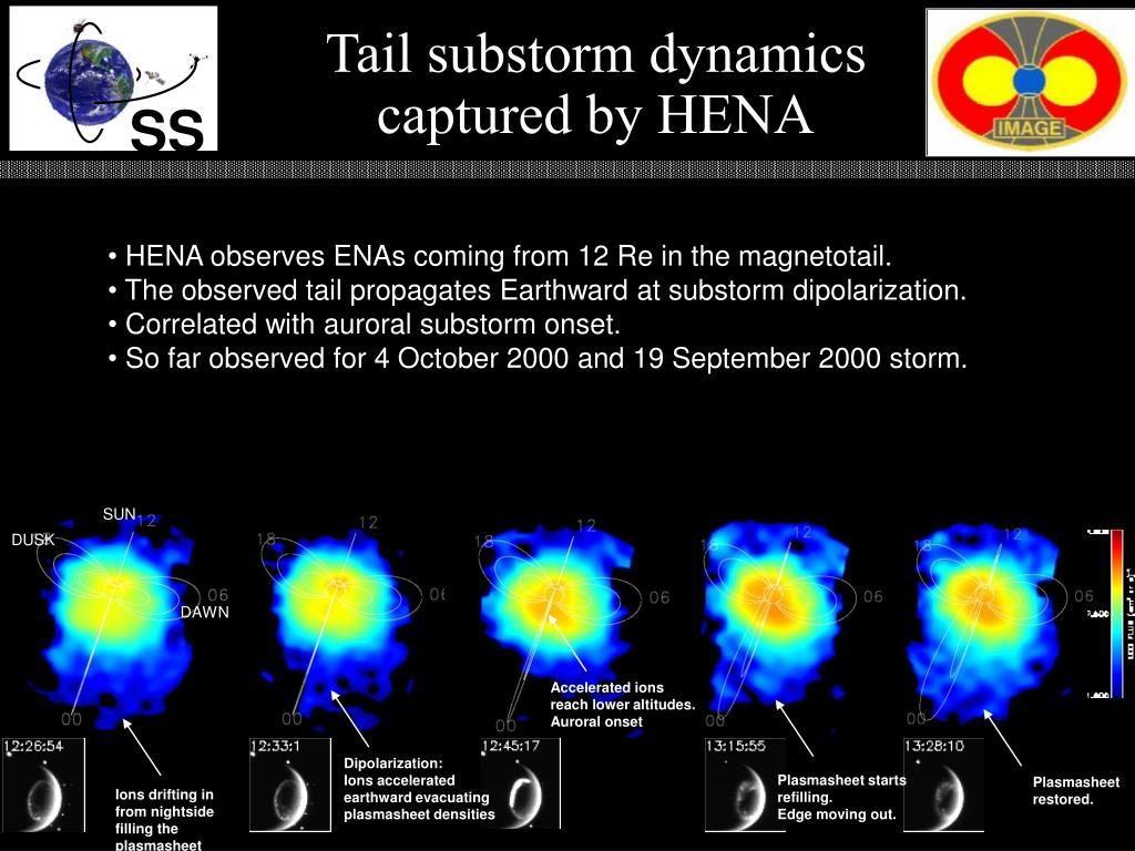 Tail substorm dynamics captured by HENA