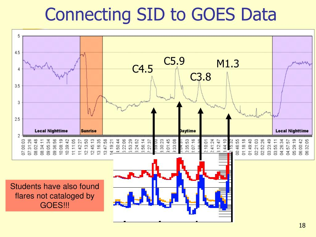 Connecting SID to GOES Data