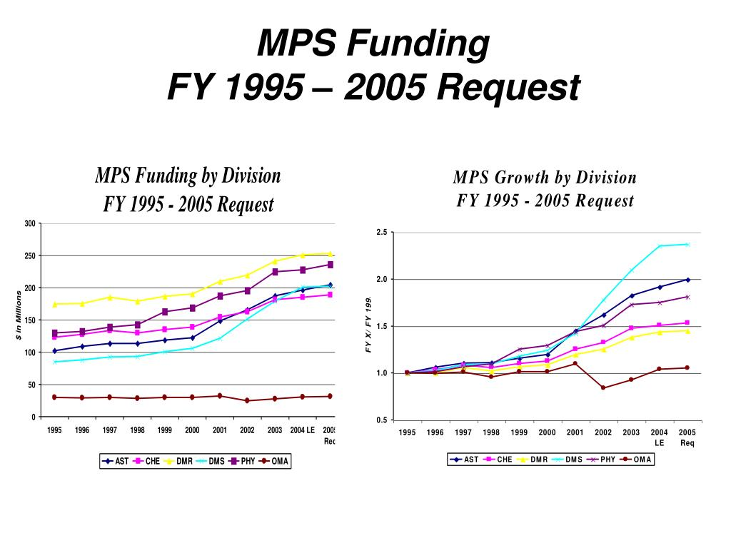MPS Funding