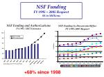 nsf funding fy 1995 2005 request in millions