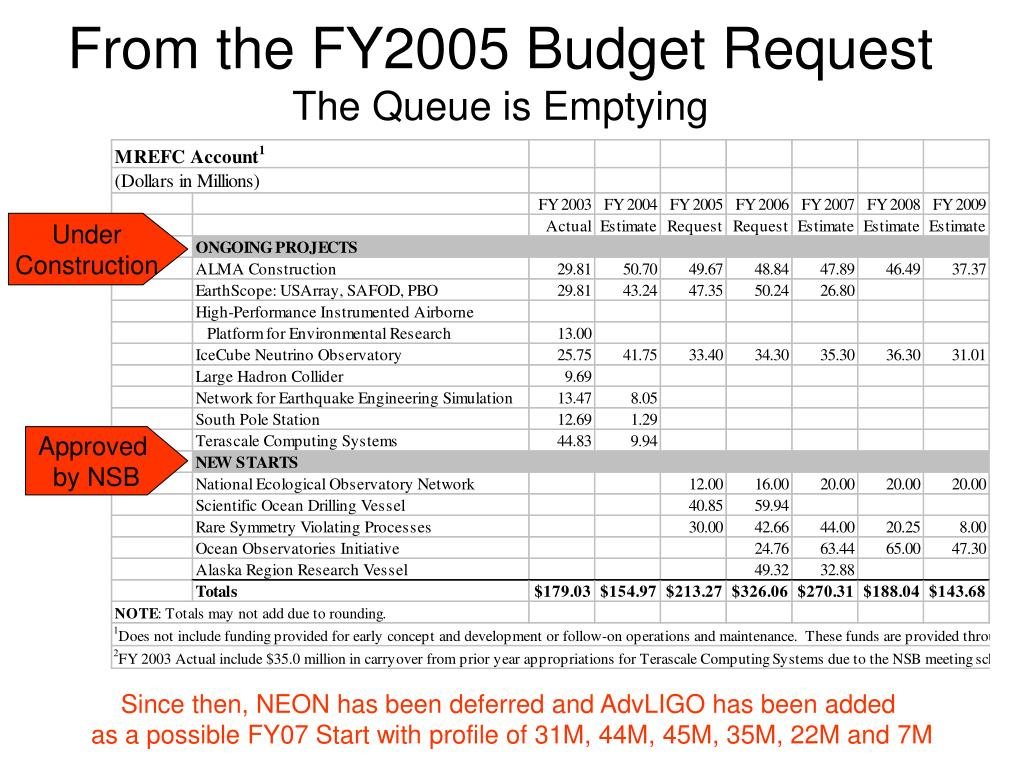 From the FY2005 Budget Request