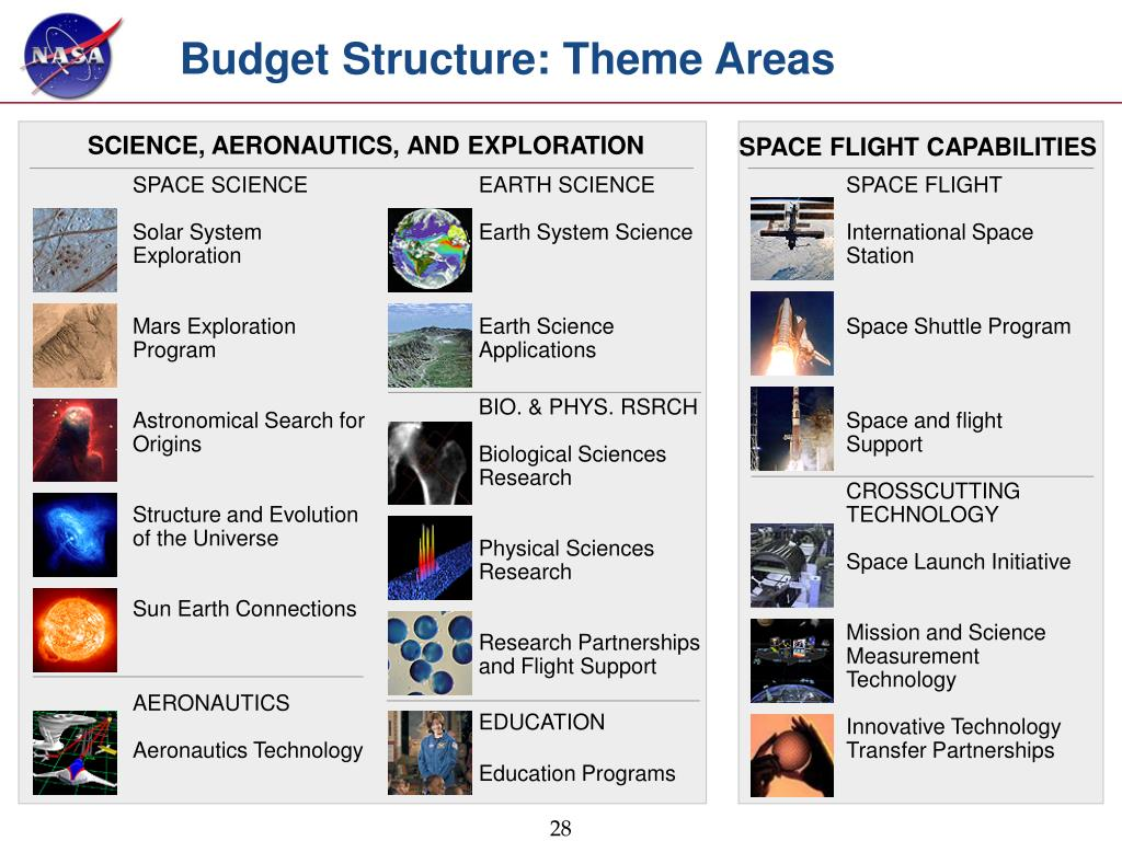 Budget Structure: Theme Areas