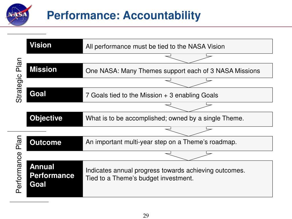 Performance: Accountability
