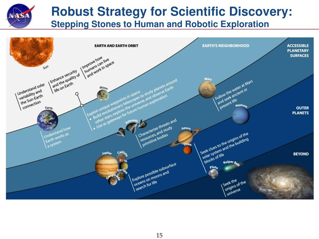 Robust Strategy for Scientific Discovery: