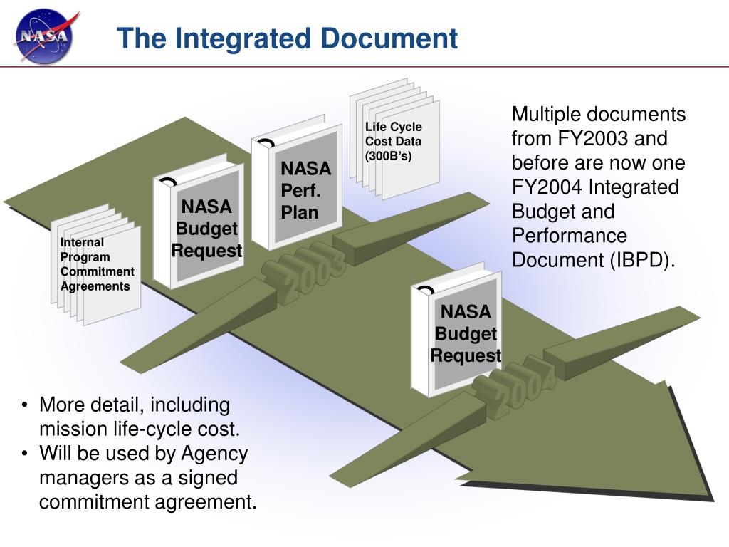 The Integrated Document