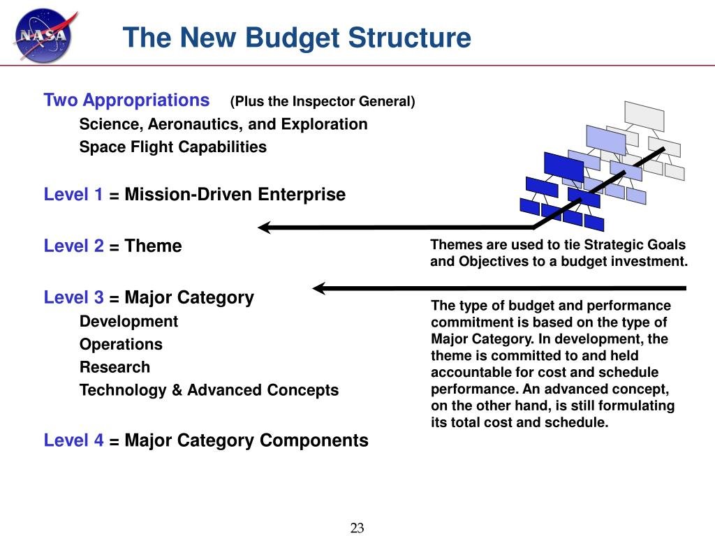 The New Budget Structure