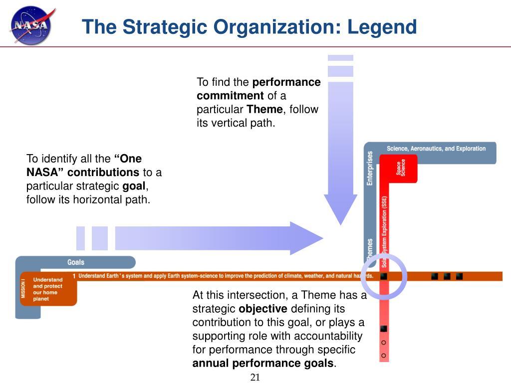 The Strategic Organization: Legend