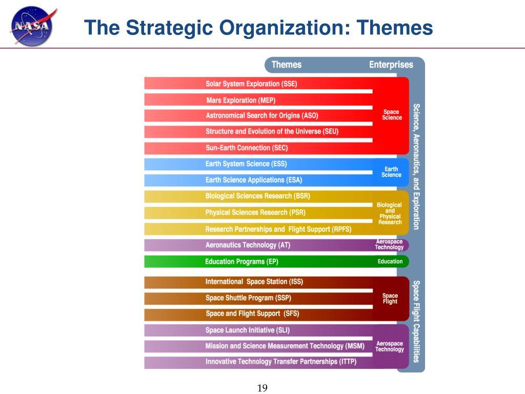 The Strategic Organization: Themes