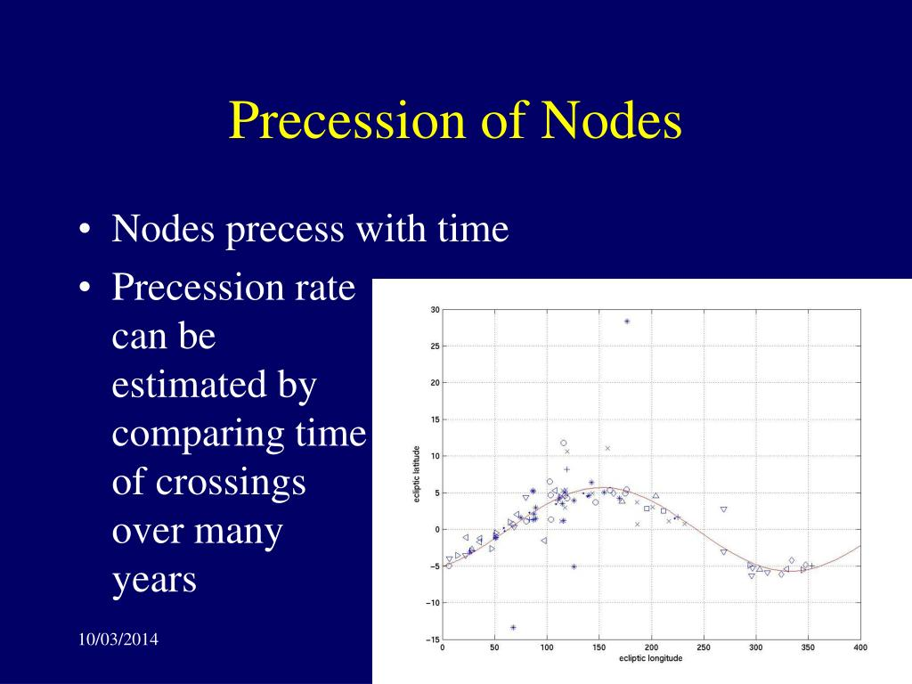Precession of Nodes