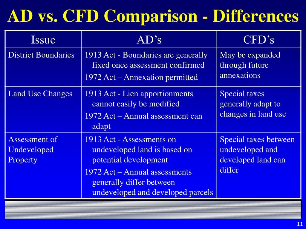 AD vs. CFD Comparison - Differences