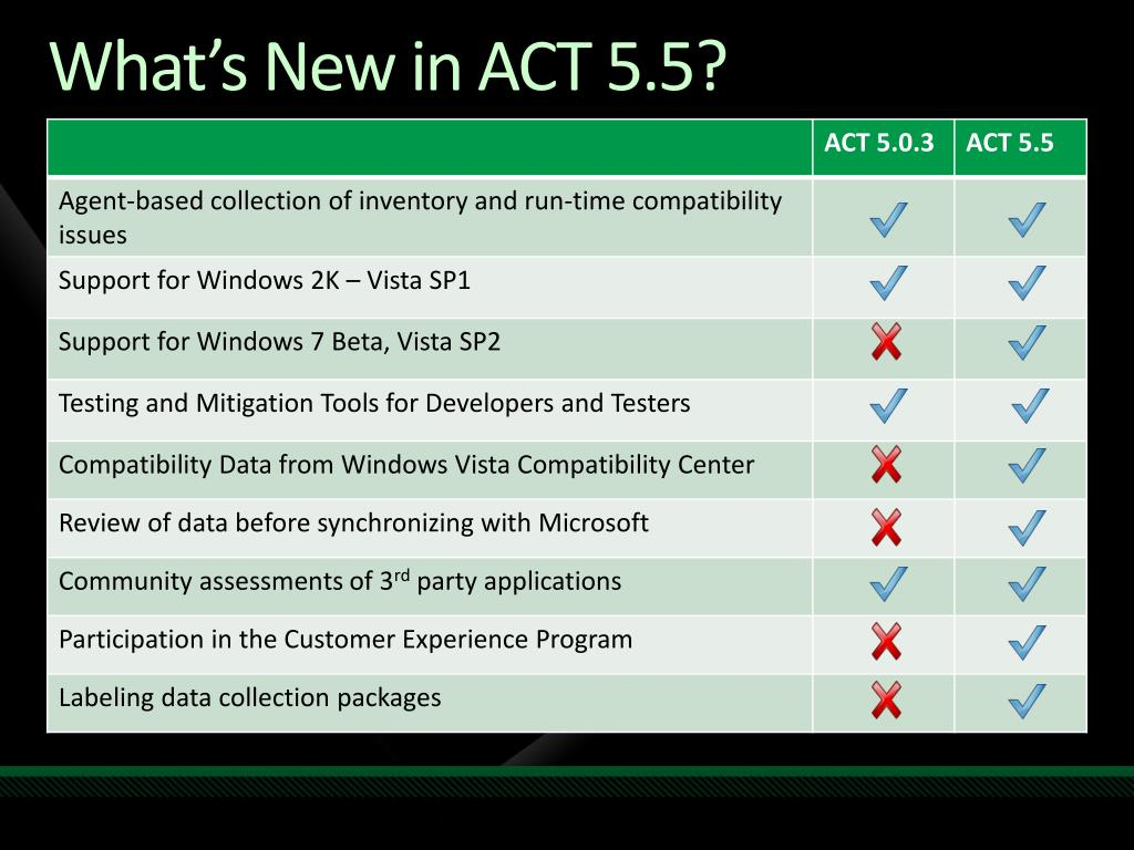 What's New in ACT 5.5?