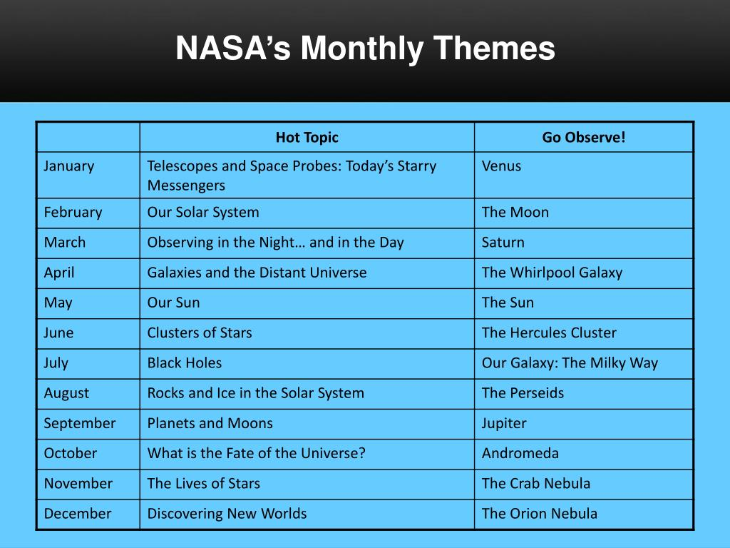 NASA's Monthly Themes