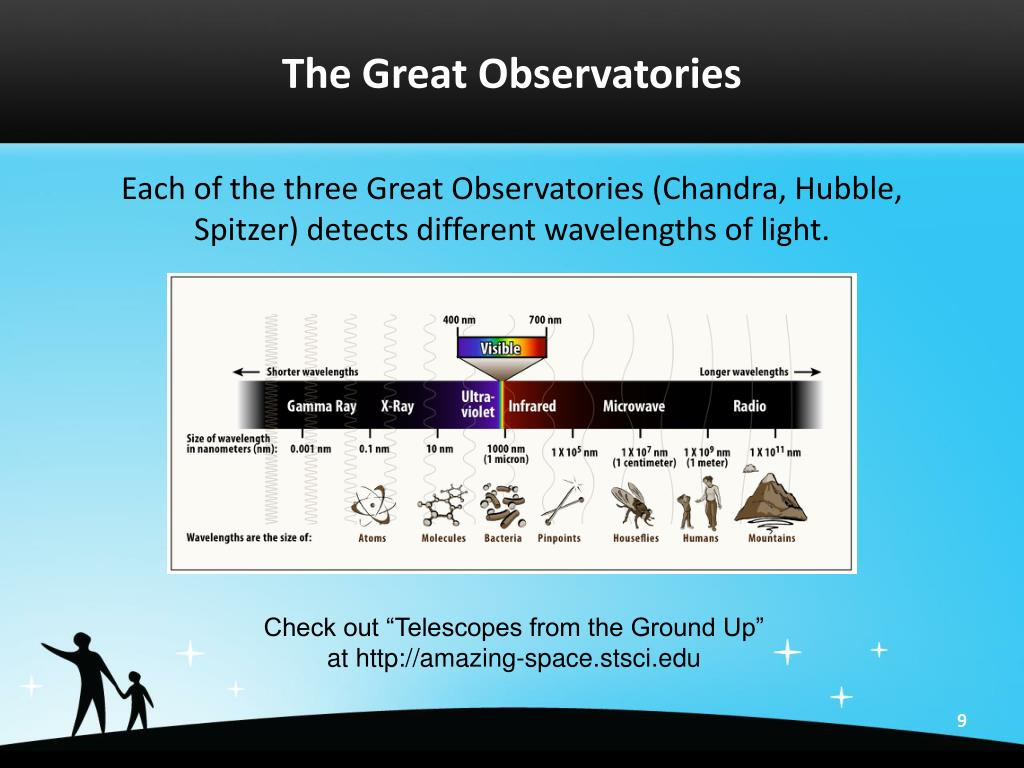 The Great Observatories