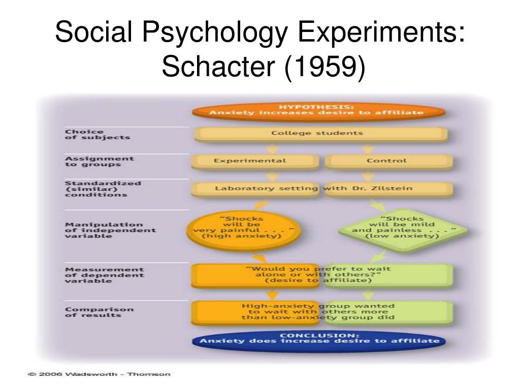 Social Psychology Experiments:
