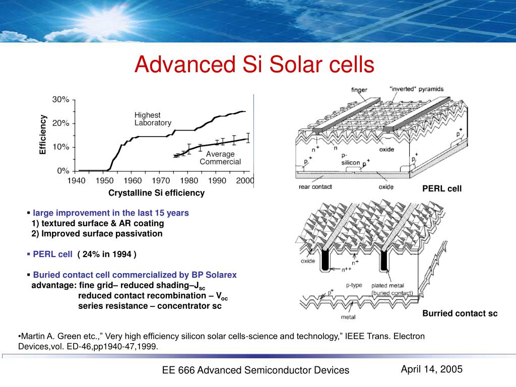 Advanced Si Solar cells