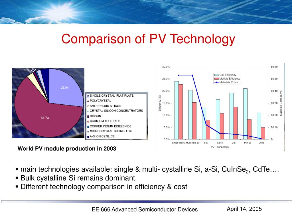Comparison of PV Technology