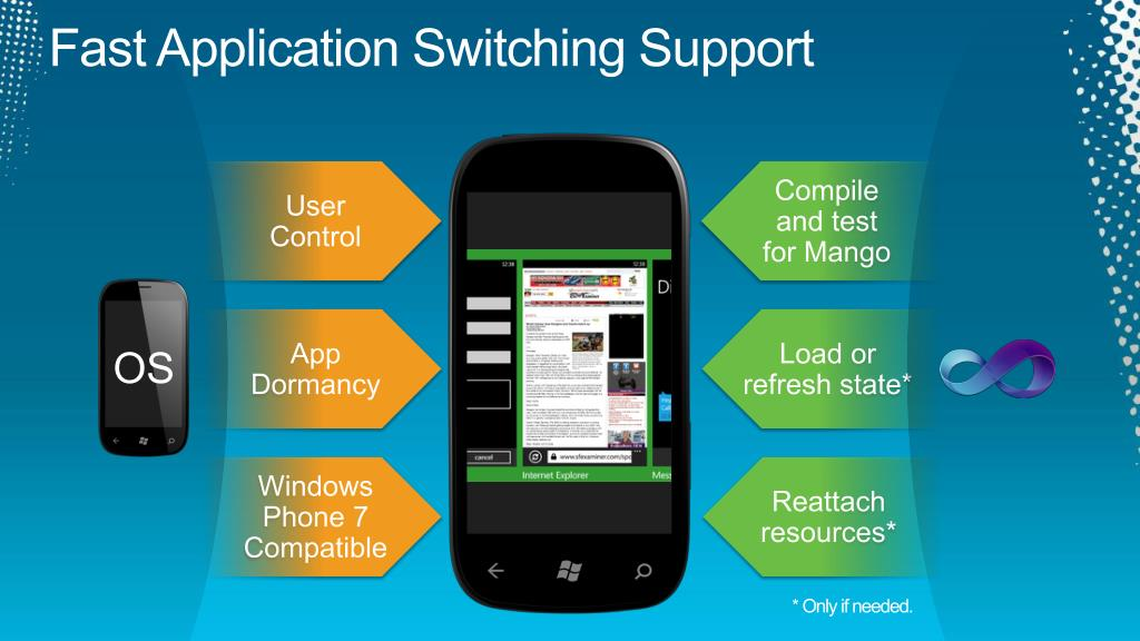 Fast Application Switching Support