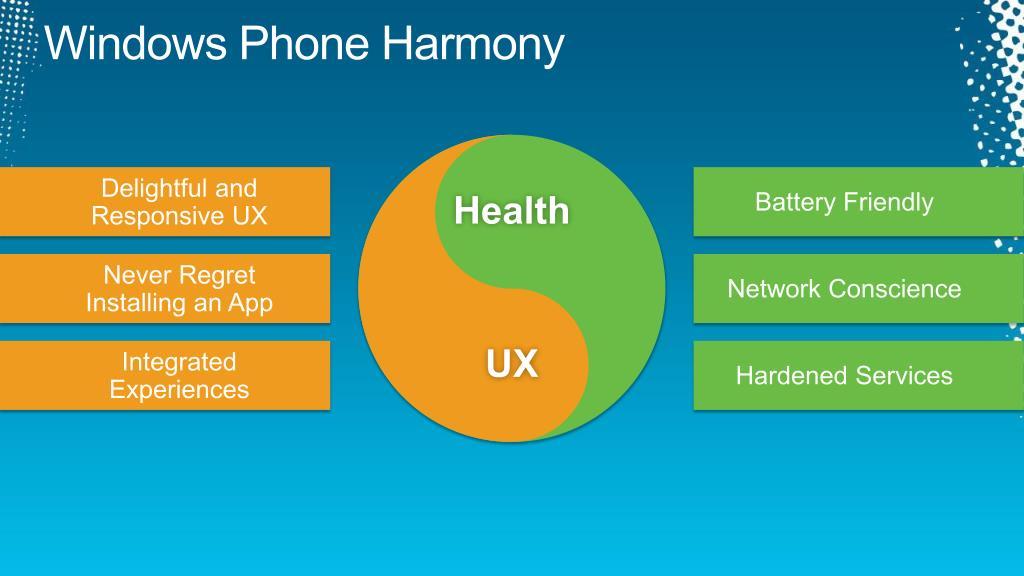 Windows Phone Harmony