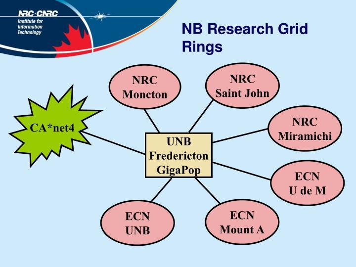 NB Research Grid Rings