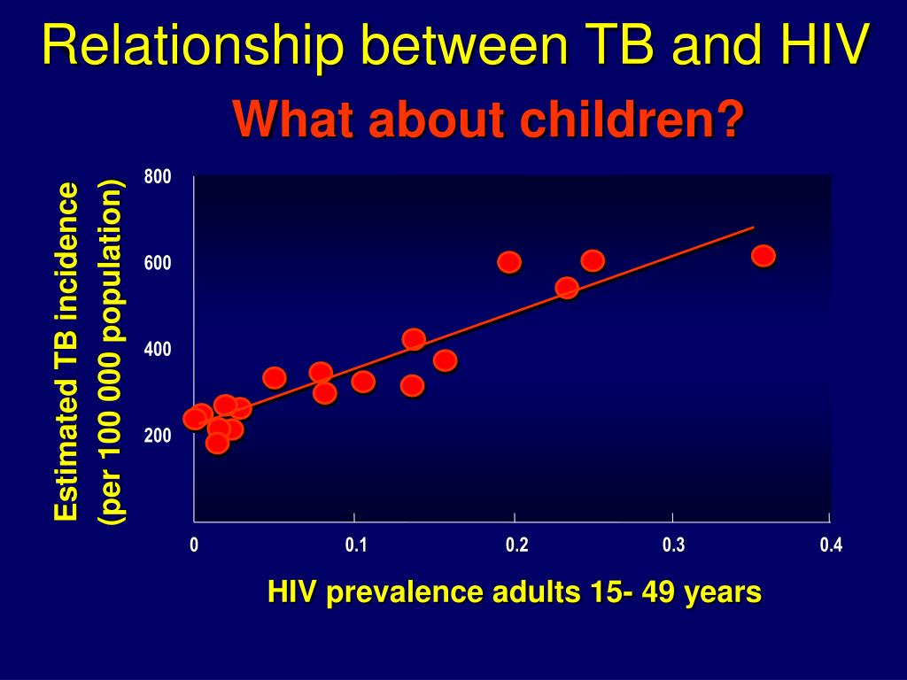 Relationship between TB and HIV