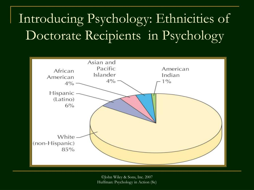 Introducing Psychology: Ethnicities of