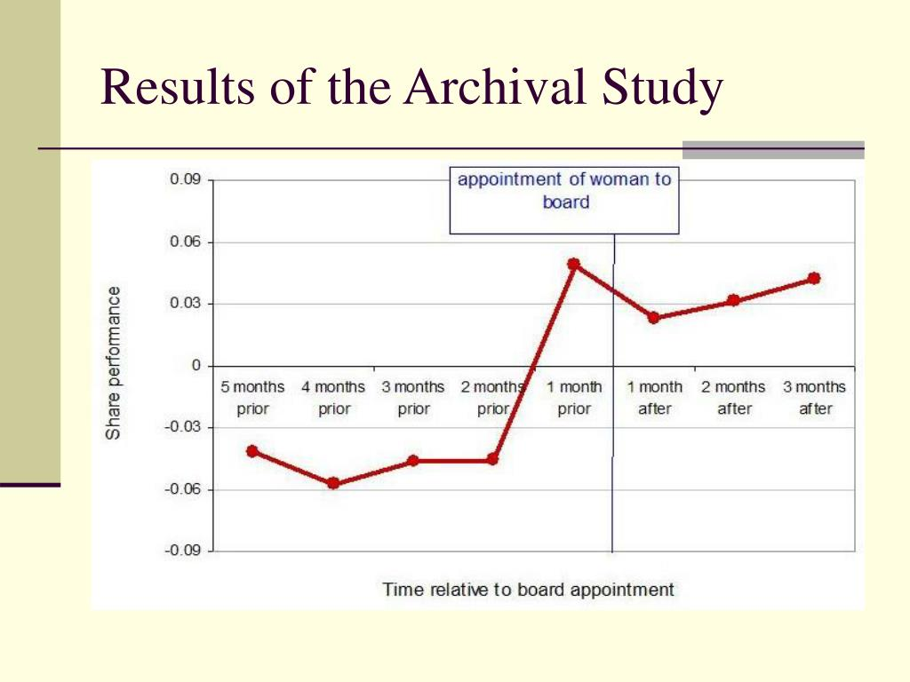 Results of the Archival Study