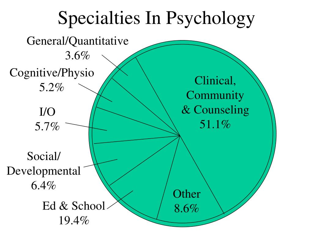 Specialties In Psychology