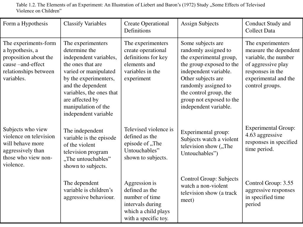 """Table 1.2. The Elements of an Experiment: An Illustration of Liebert and Baron's (1972) Study """"Some Effects of Televised Violence on Children"""""""