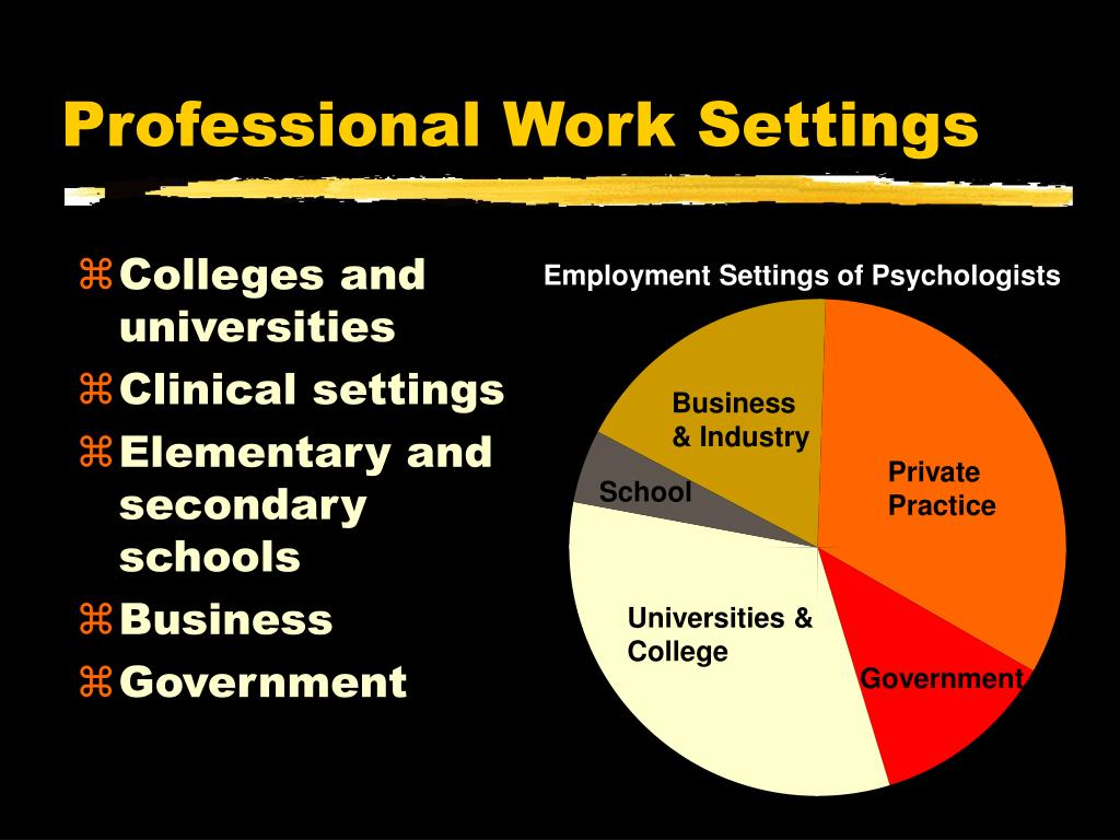 Employment Settings of Psychologists