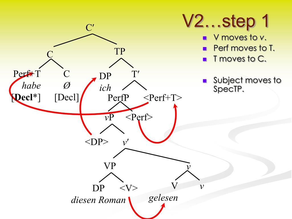 V2…step 1