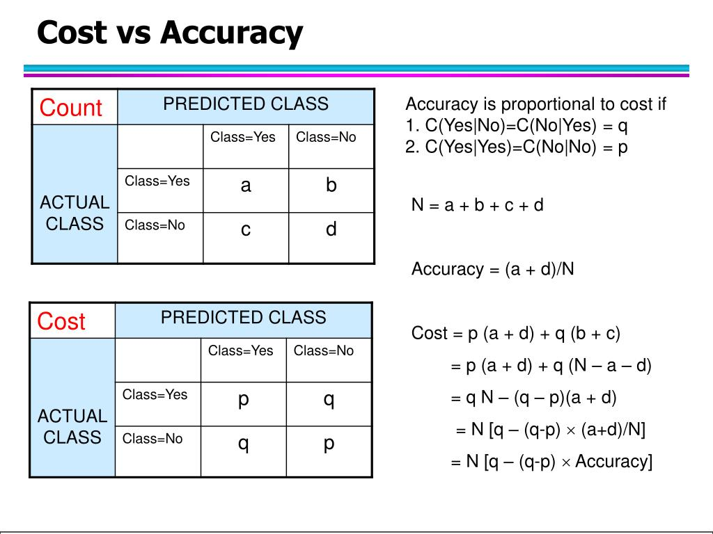 Accuracy is proportional to cost if