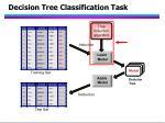 decision tree classification task15