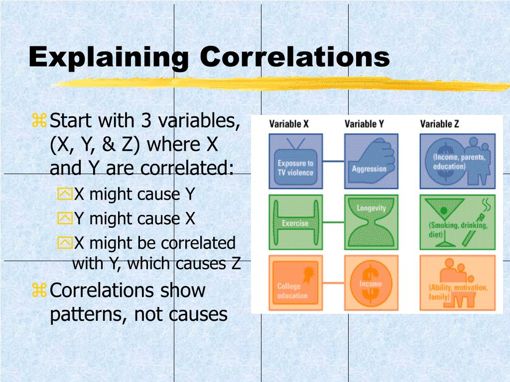 Explaining Correlations