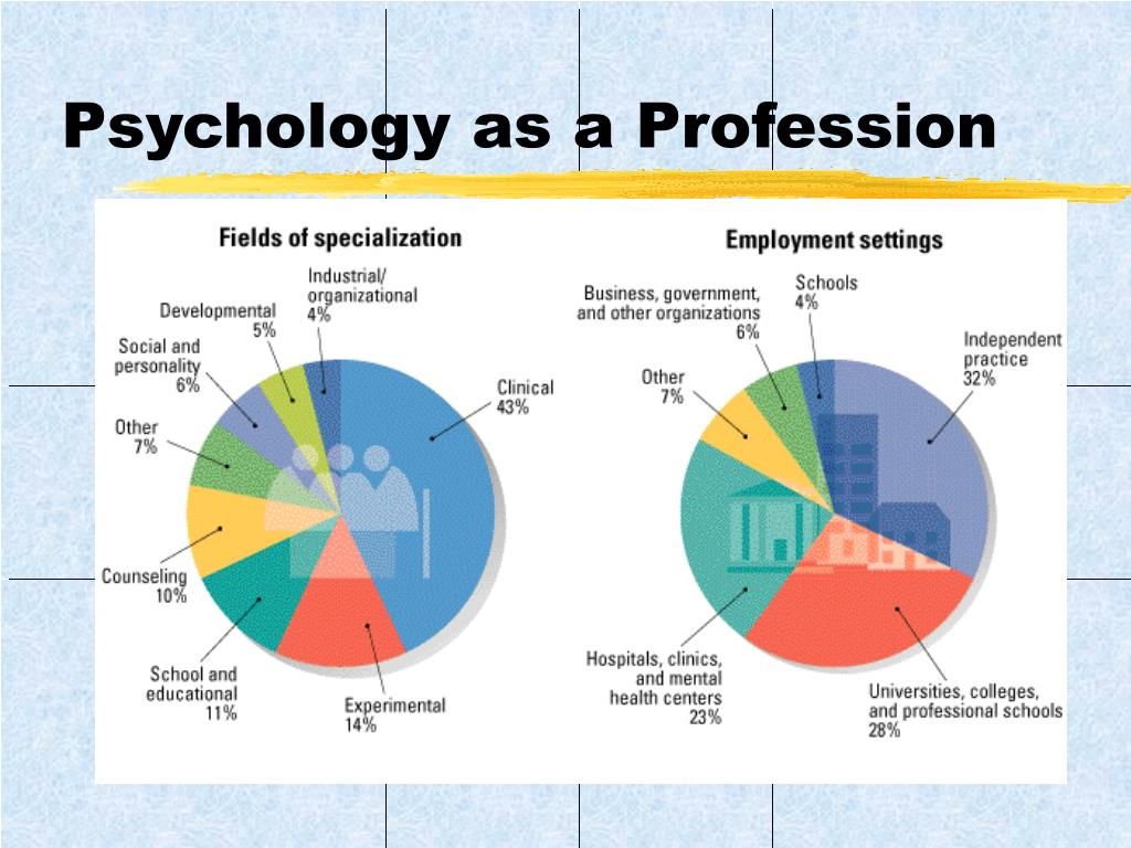 Psychology as a Profession