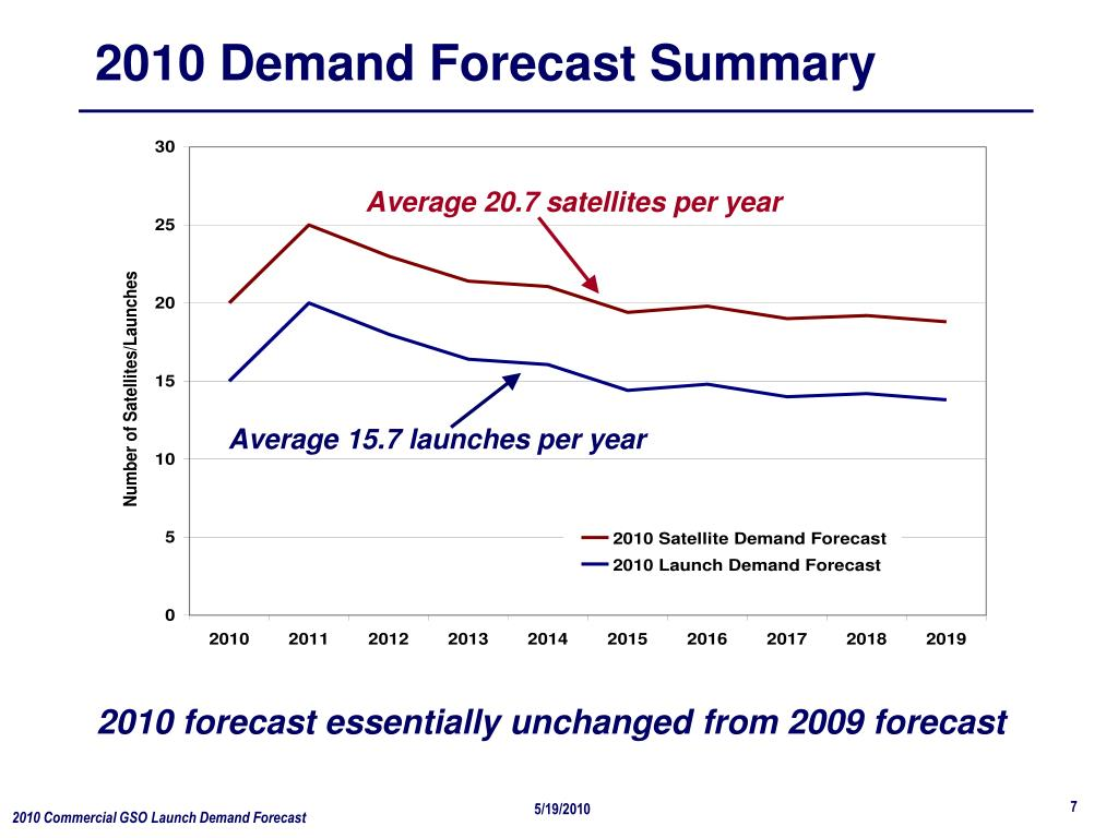 2010 Demand Forecast Summary