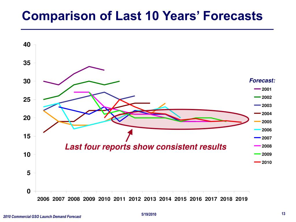 Comparison of Last 10 Years' Forecasts
