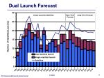 dual launch forecast