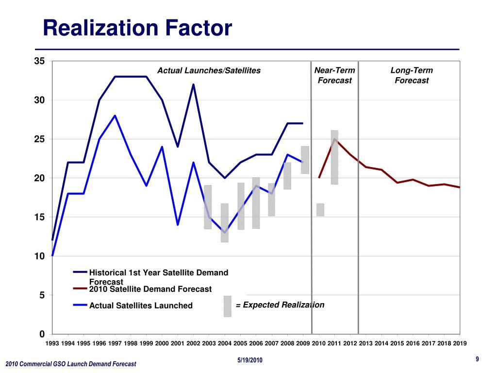 Realization Factor